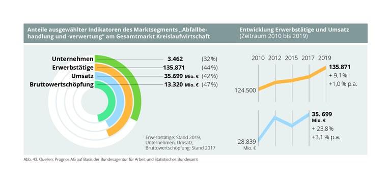 Indikatoren_Abfallbehandlung_und_-verwertung.jpg